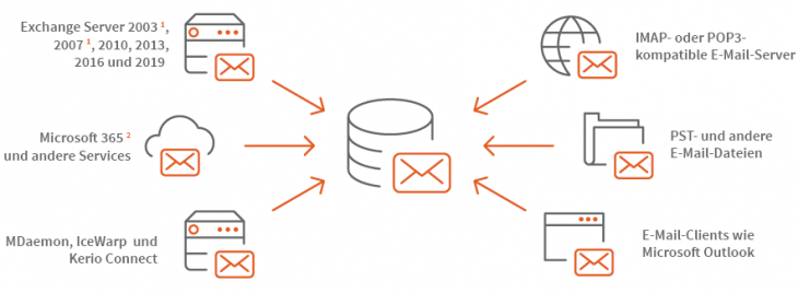 Infografik flexible Archivierung mit verschiedenen E-Mail-Clients