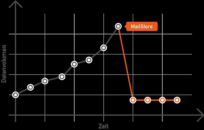 Infografik Workload-Entlastung durch den Einsatz von MailStore Server