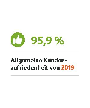 95,9% Allgemeine Kundenzufriedenheit 2019