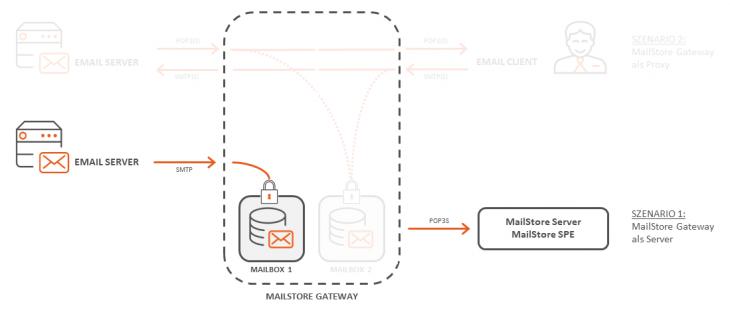 Der Einsatz des MailStore Gateways als Server