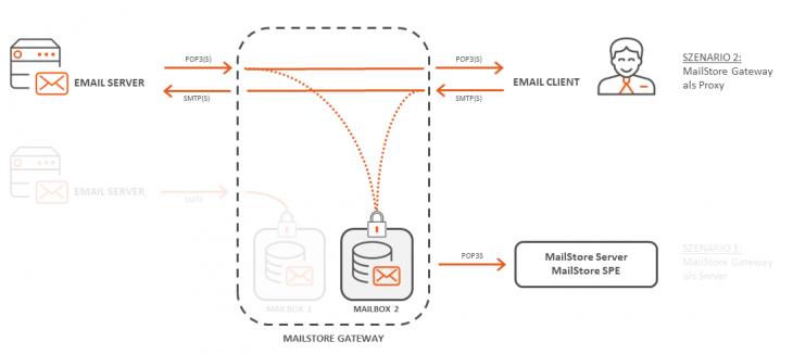 Verwendung des MailStore Gateways als Proxy