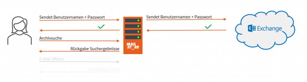 Standardauthentifizierung in MailStore