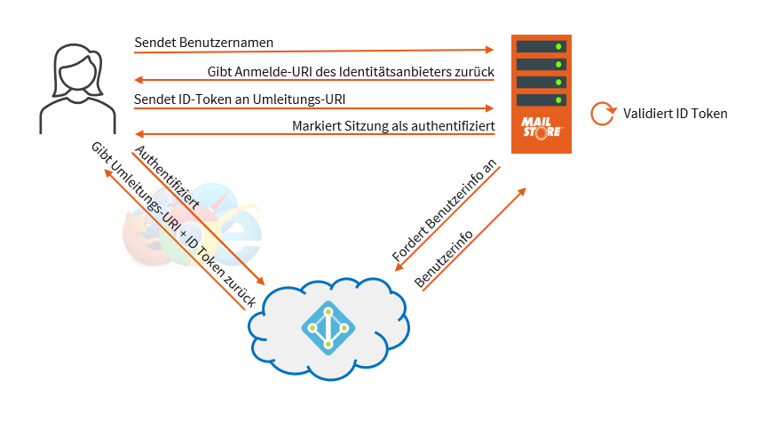 Moderne Authentifizierung in MailStore