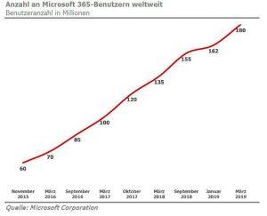 microsoft-365-benutzer