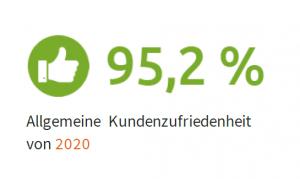 Allgemeine Kundenzufriedenheit mit MailStore Server in 2020: 95,2%