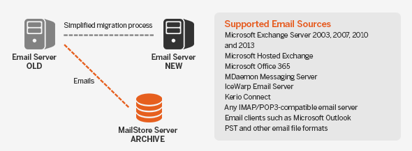 simplified migration process thanks to Mailstore Server