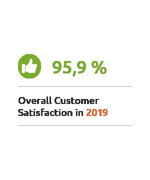95,9% MailStore Overall Customer Satisfaction 2019