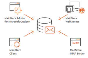 Access to the MailStore Server-Archive - Outlook Add-in, Web Access, IMAP and MailStore Client
