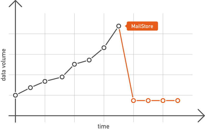 Reducing the workload on your email server by using MailStore Server