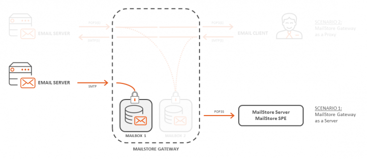 The MailStore Gateway used as a server