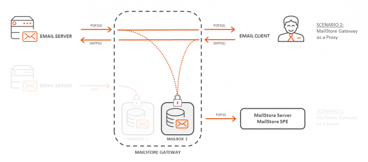 The MailStore Gateway used as a proxy