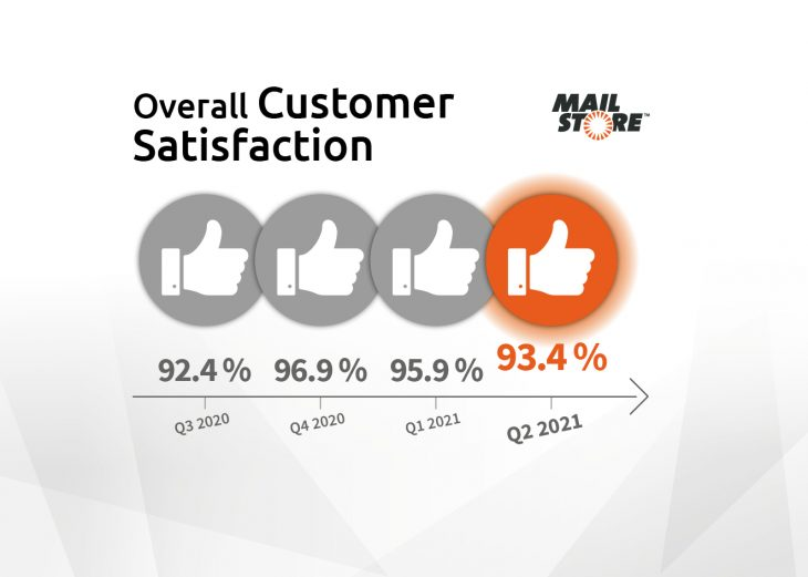 Overall customer satisfaction over the past four quarters
