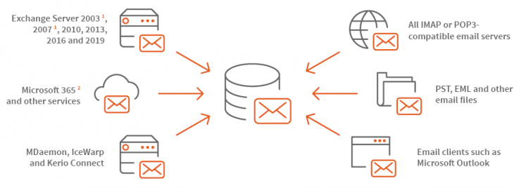 Infographic flexible archiving with different email clients
