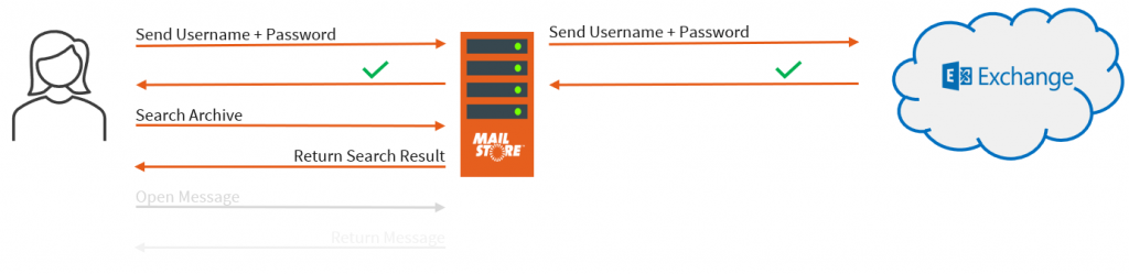 Basic Authentication in MailStore