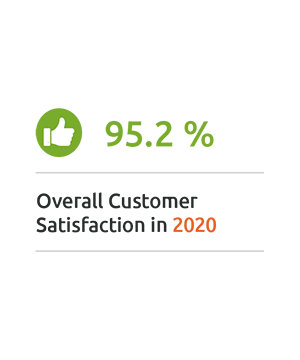 95,2% MailStore Overall Customer Satisfaction 2020