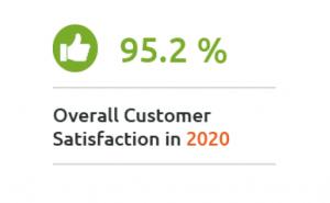 MailStore Server overall customer satisfaction in 2020: 95.2%